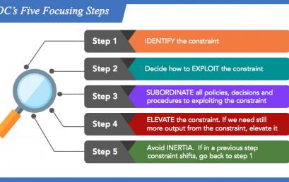 TOC's Five Focusing Steps